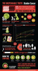 Bladder cancer infographic
